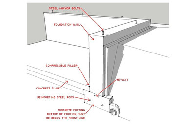 Know your house know your house what makes up a home s foundation