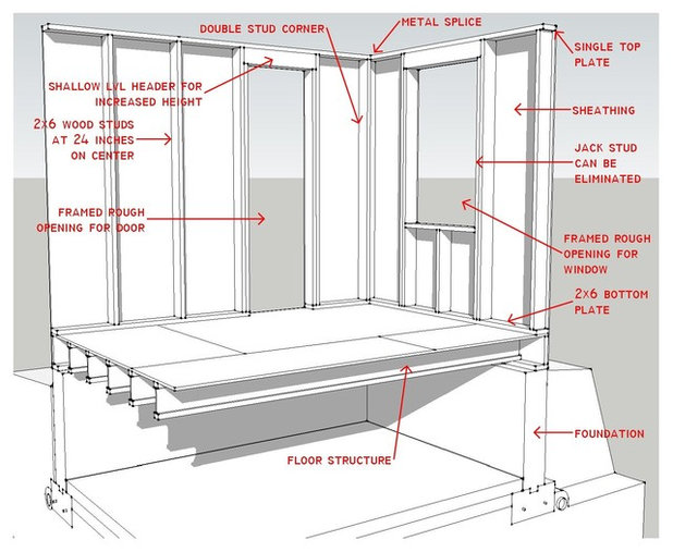 Know your house components of efficient walls for What is a 2x6