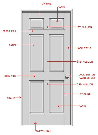 Know your house interior door parts and styles for Different types of interior doors