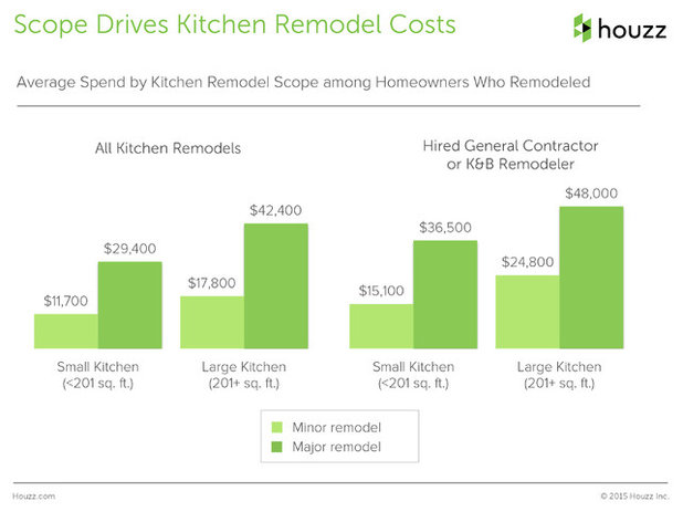 Houzz survey see the latest benchmarks on remodeling for Design of household surveys