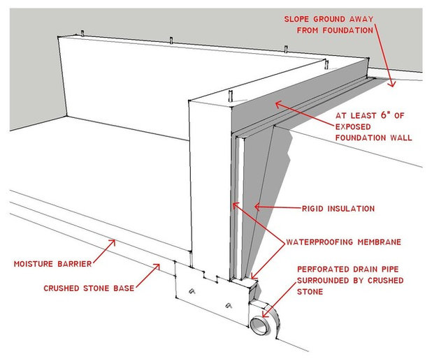 Basement Wall Vapor Barrier: Know Your House: What Makes Up A Home's Foundation