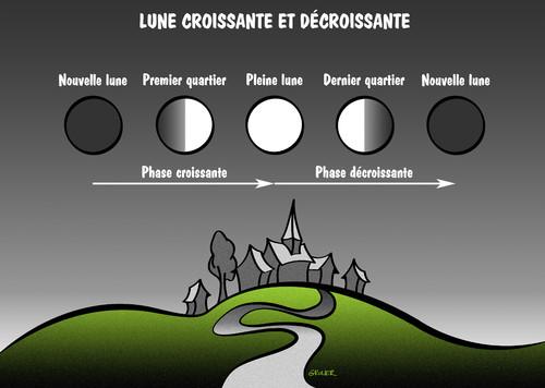 Lune croissante et décroissante