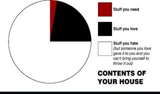 Charts modern