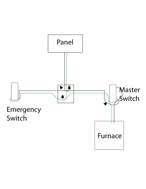 need help wiring an furnace emergency switch. Black Bedroom Furniture Sets. Home Design Ideas