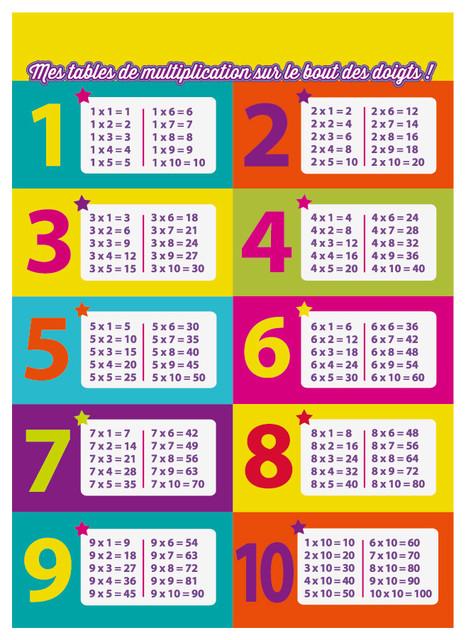 affiche tables de multiplication contemporain d coration murale enfant autres p rim tres. Black Bedroom Furniture Sets. Home Design Ideas