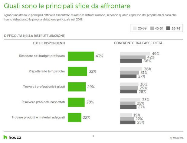 Houzz&Home: cosa gli italiani temono dal ristrutturare