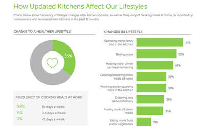 Healthy Living Tops NZ Kitchen Trends for 2017