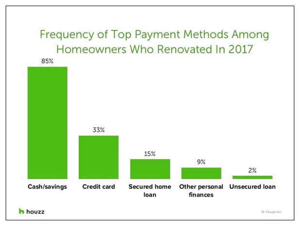 How Homeowners Are Paying for Their Remodeling Projects
