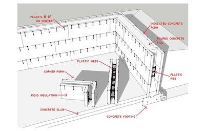 Know Your House: The Basics of Insulated Concrete Form Construction