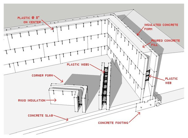 Know your house the basics of insulated concrete form for Icf concrete roof