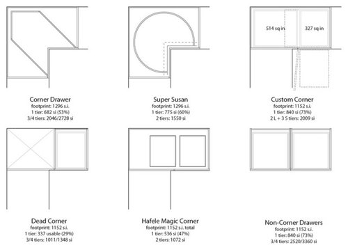 Awe Inspiring Corner Cabinet Space Calculations And Analysis Interior Design Ideas Inamawefileorg