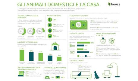 2015 Gli animali domestici e la casa