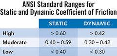 What Is The Minimum Wet DCOF Rating For Tileinterior Floors Bathroom - Dcof rating