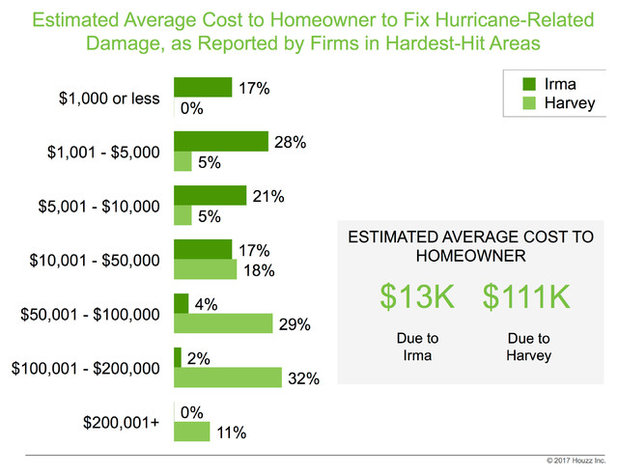 Data Watch: The Cost of Hurricanes
