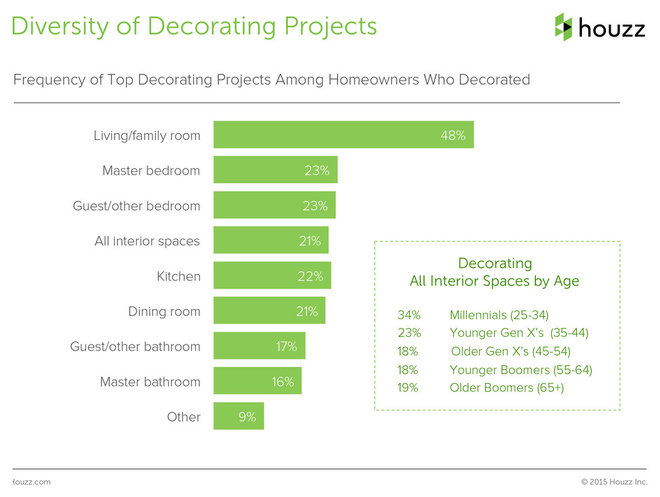 Survey Results: What Will a Remodel Cost — and Other Questions Answered