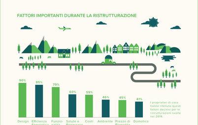 Houzz & Home: un'Indagine Racconta come Ristrutturano gli Italiani