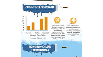 Specialty Home Improvement Infographics