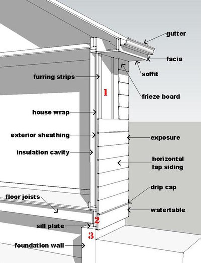 Wood Siding Wood Siding Water Table
