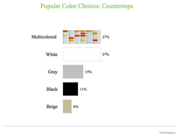 Data Watch: Top Colors and Materials in Kitchen Renovations Now