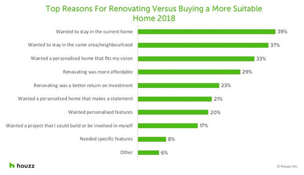 Why Homeowners Renovate and What They Care About Most