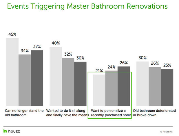 Why Homeowners Renovate Master Bathrooms and How Much it Costs