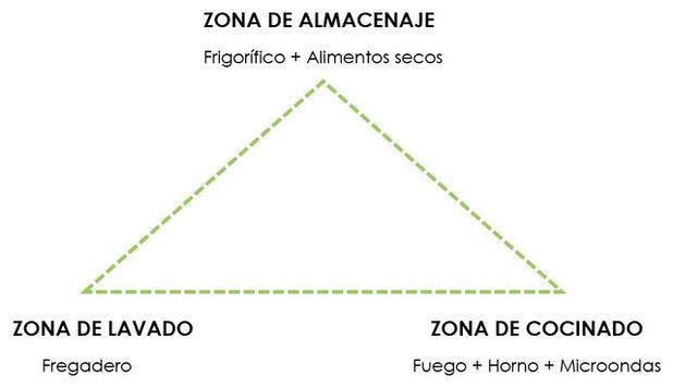 by María Pardo Olmedo Arquitectura de Interiores