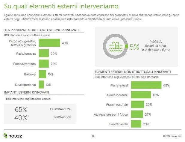 Com'è il Giardino degli Italiani? Houzz Rivela i Trend Outdoor