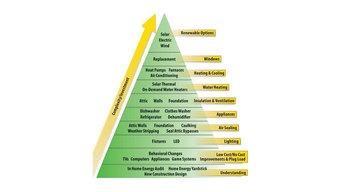 The Energy Priority Pyramid