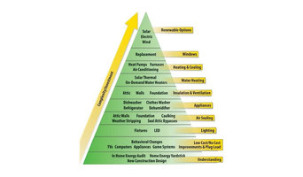 The Energy Priority Pyramid