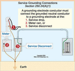 grounded b phase wiring diagram service entrance 100amp to 200 code questions  service entrance 100amp to 200 code questions