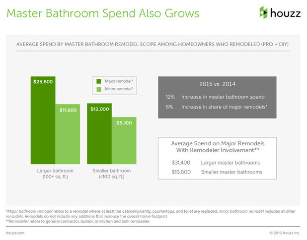 Houzzers Tell Us How Much It Cost, And How Long It Took. The Average Spend  On Master Bathrooms ...