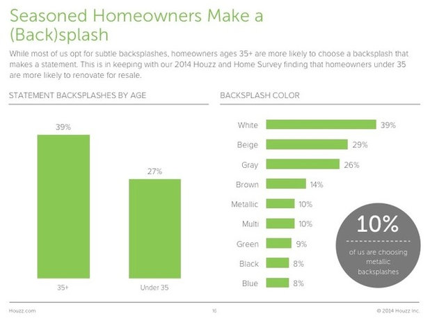 Survey Results: Kitchen Trends That Seem Here to Stay