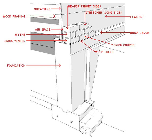 Know Your House Anatomy Of A Brick Veneer Wall