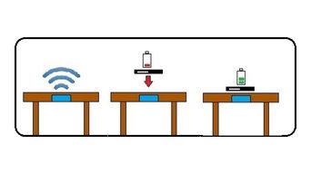 Wireless Worktops
