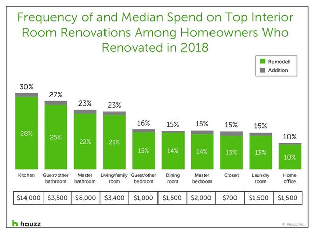Typical Spend on Kitchen Remodels Jumped 27 Percent in 2018