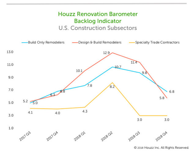 Home Renovation Pros Paint Bright Picture for the Rest of 2018