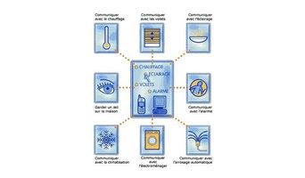 Domotique - Electricité / Sécurité / Assistance