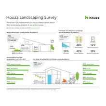 2018 U.S. Houzz Landscape Trends