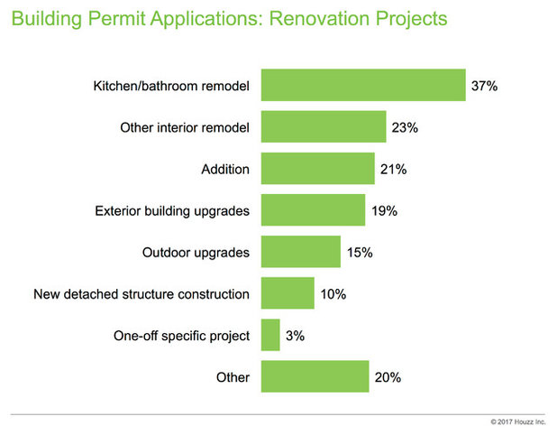 Bathroom Remodel Permit Cost data watch: how much building permits cost and how long they take
