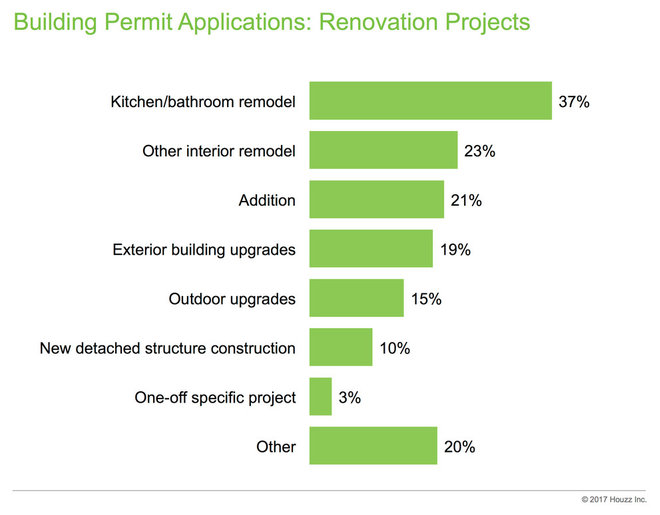 Data Watch: Building Permits