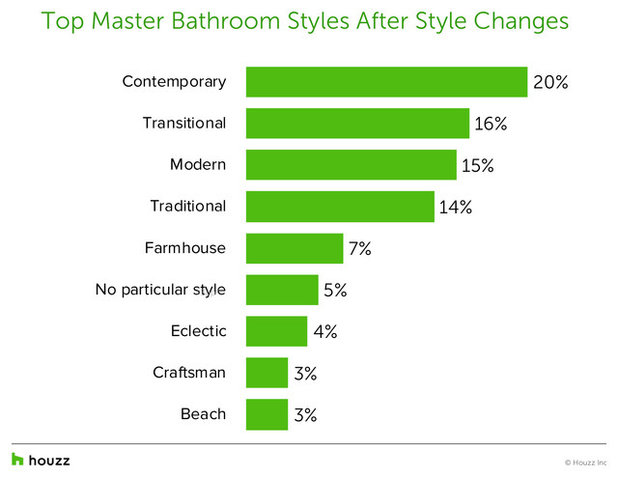 Top Styles, Colors and Finishes for Master Bath Renovations Now