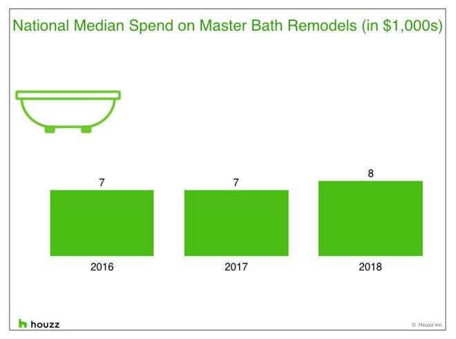 Kitchens and Master Bathrooms Were Popular to Remodel in 2018