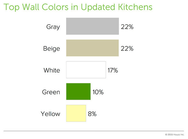 Seeing Green: Some Kitchens Are Moving Beyond White, Gray and Beige
