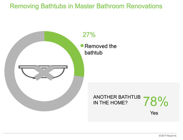 Data Watch: Homeowners on Keeping — or Ditching — the Master Tub