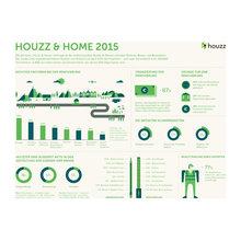 """""""Houzz & Home""""-Studie: Die Deutschen lieben Technik!"""