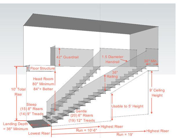 Key measurements for a heavenly stairway Home run architecture
