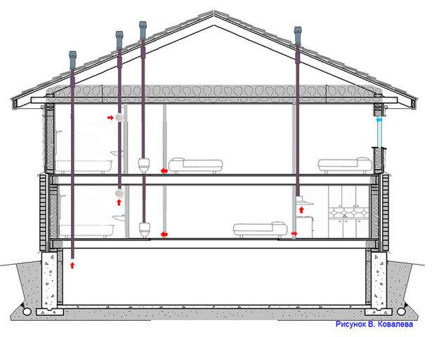 Естественная вентиляция в частном доме схема фото