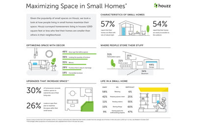2017 U.S. Houzz Small Homes Trends