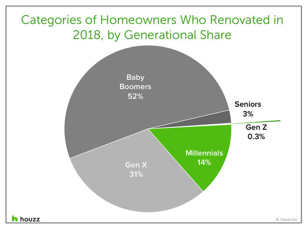 What Baby Boomers and Millennials Spent on Remodels in 2018