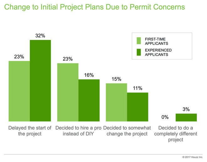 Data Watch: Building Permits
